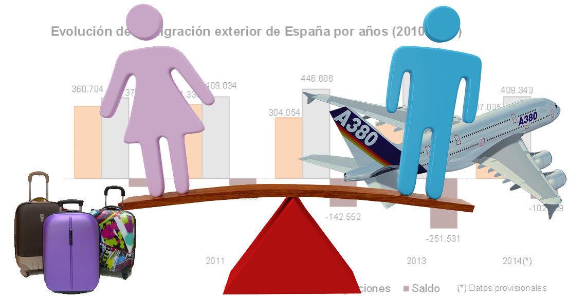 ¿Cuál es el perfil del emigrante español en 2014, según los datos del INE?