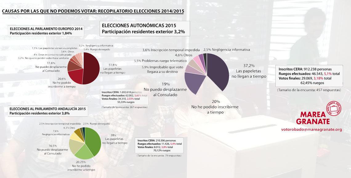 Datos de las encuestas de voto realizadas por Marea Granate.